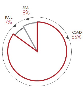 BREAKDOWN OF INBOUND TRANSPORT
