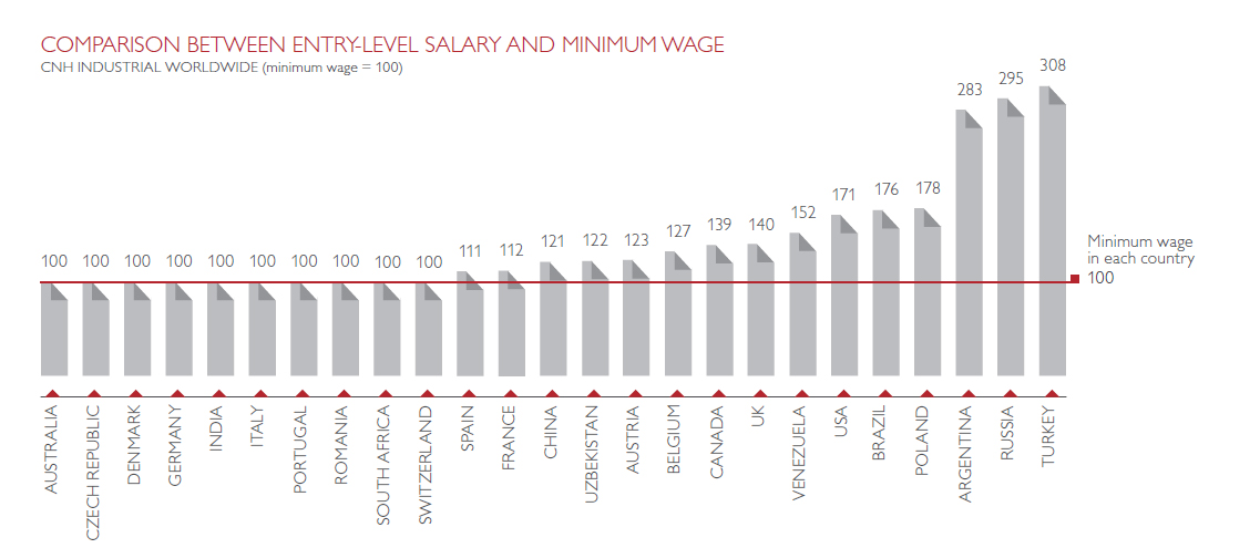 COMPARISON BETWEEN ENTRY-LEVEL SALARY AND MINIMUM WAGE