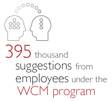 suggestions from employees under the WCM program