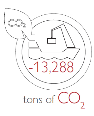 tons of CO2
